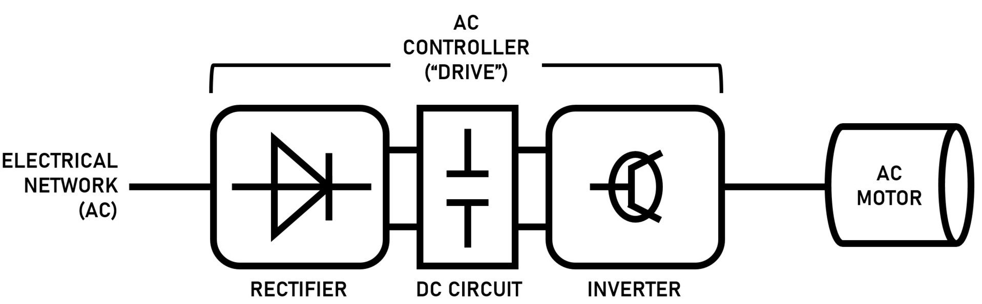 Inverter Diagram AC Motor Control
